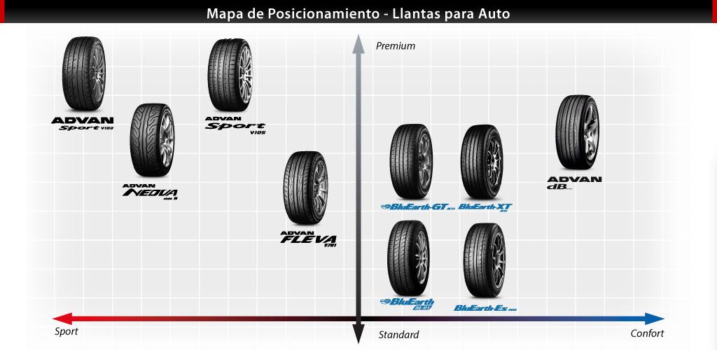 mapa de posicionamento llantas auto